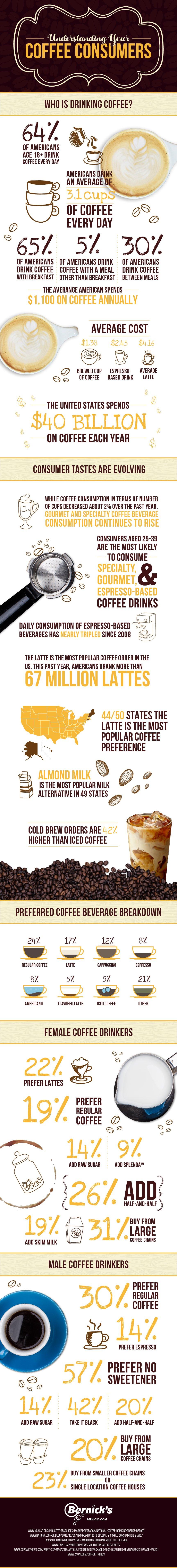 Illustrated infographic of coffee statistics